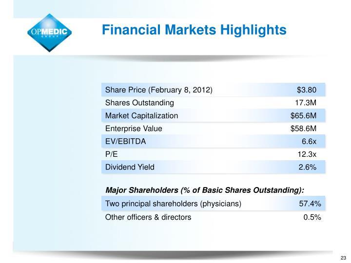 Financial Markets Highlights