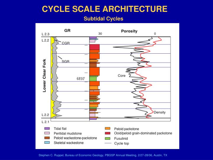 CYCLE SCALE