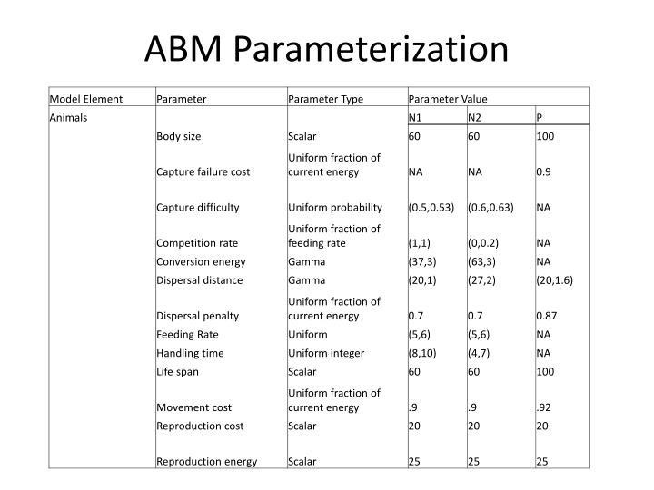 ABM Parameterization