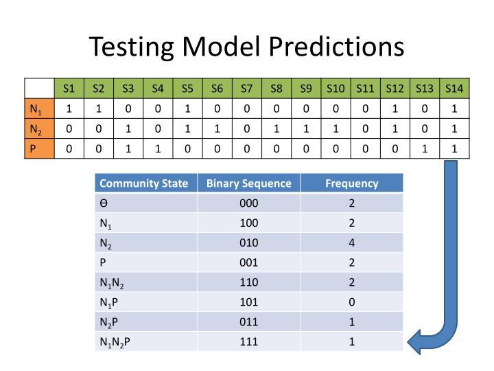 Testing Model Predictions