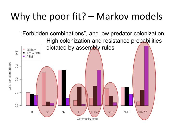 Why the poor fit? – Markov models