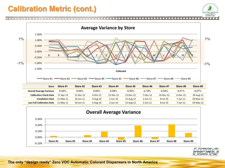 Average Variance by Store
