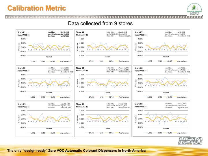 Calibration Metric