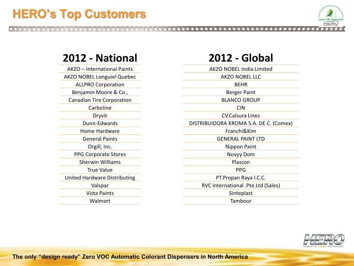 HERO's Top Customers