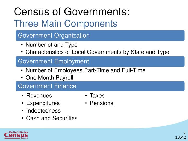 Census of Governments: