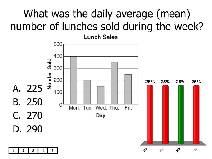 What was the daily average (mean)