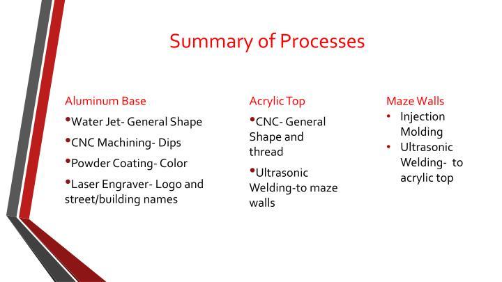 Summary of Processes