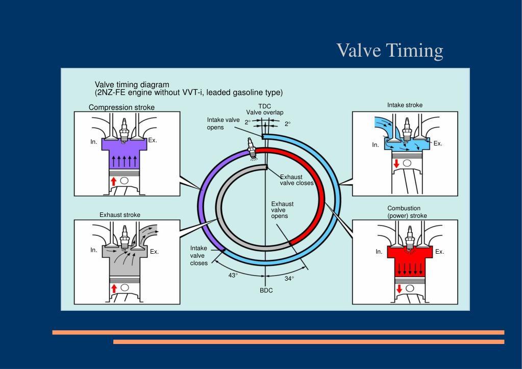 PPT - Valve timing diagram (2NZ-FE engine without VVT-i