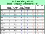 national obligations based on capacity and responsibility