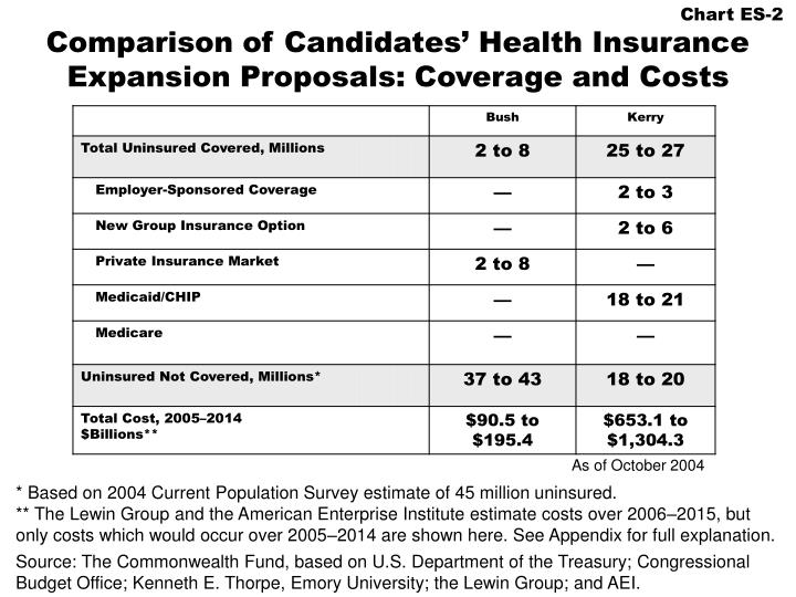 Comparison of candidates health insurance expansion proposals coverage and costs