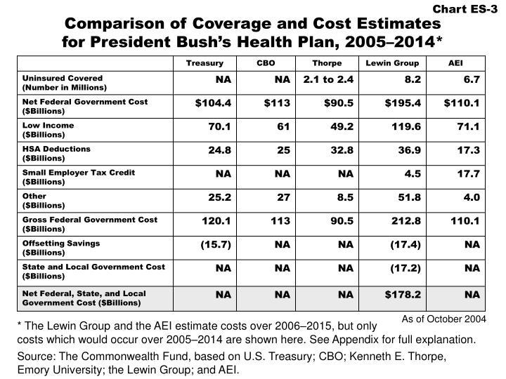 Comparison of coverage and cost estimates for president bush s health plan 2005 2014