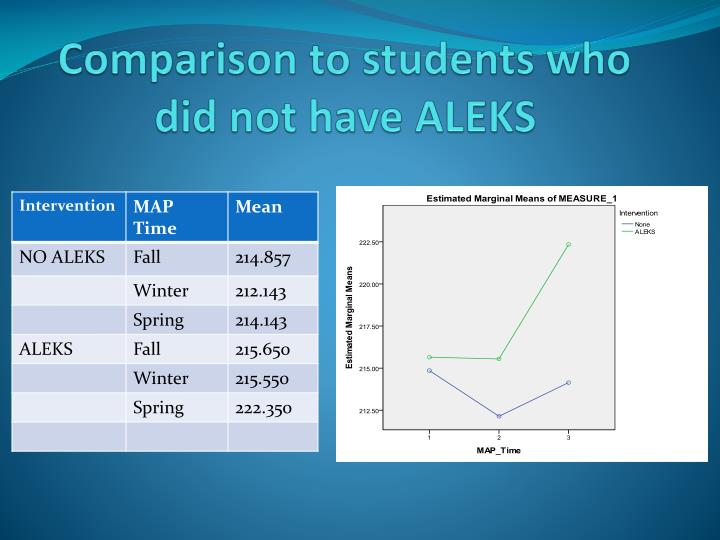 Comparison to students who did not have ALEKS