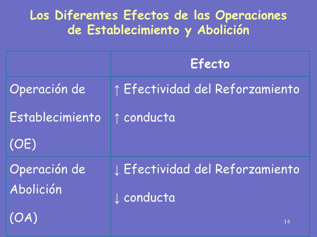 Ppt Operaciones Motivacionales Powerpoint Presentation