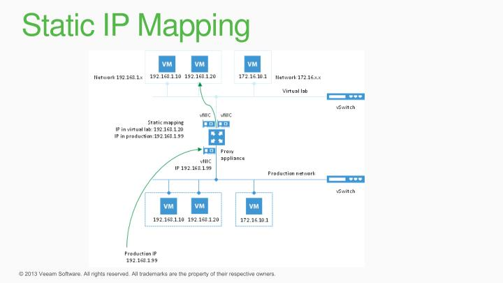 Static IP Mapping
