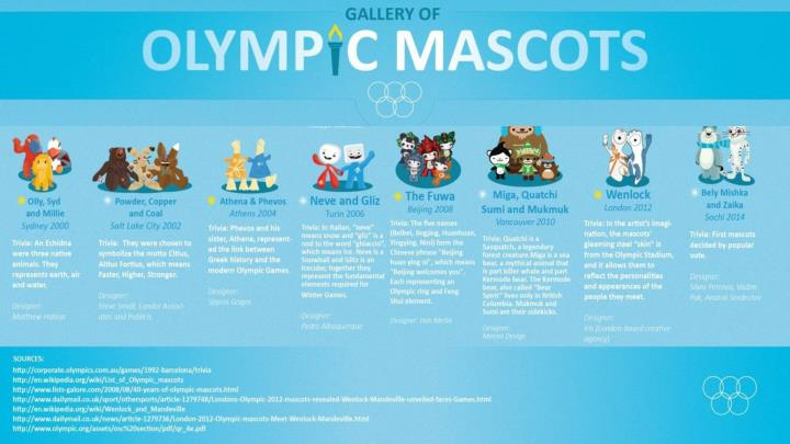 Sochi mascots1