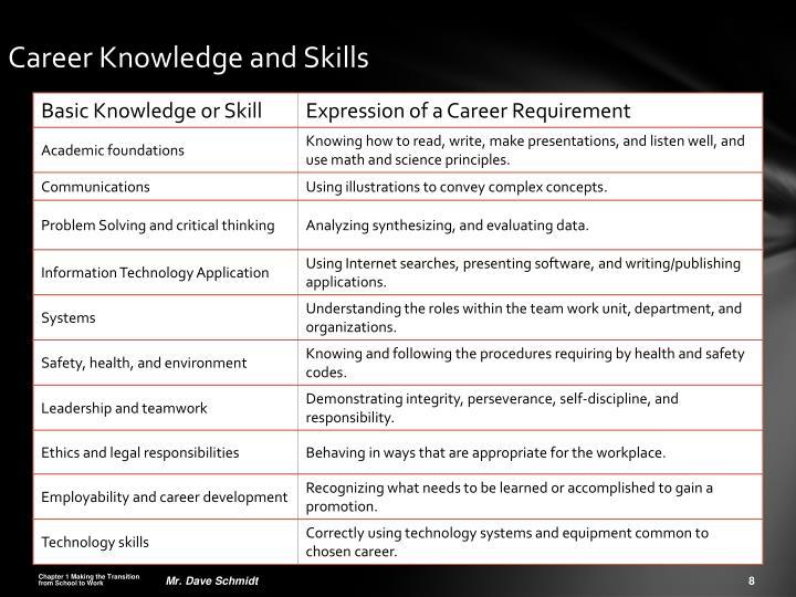 Career Knowledge and Skills