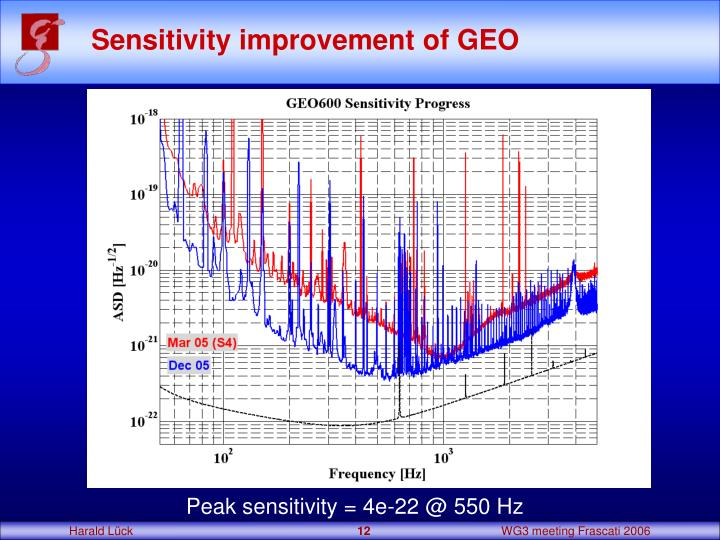 Sensitivity improvement of GEO