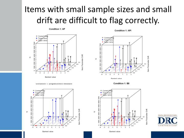 Items with small sample sizes and small drift are difficult to flag correctly.