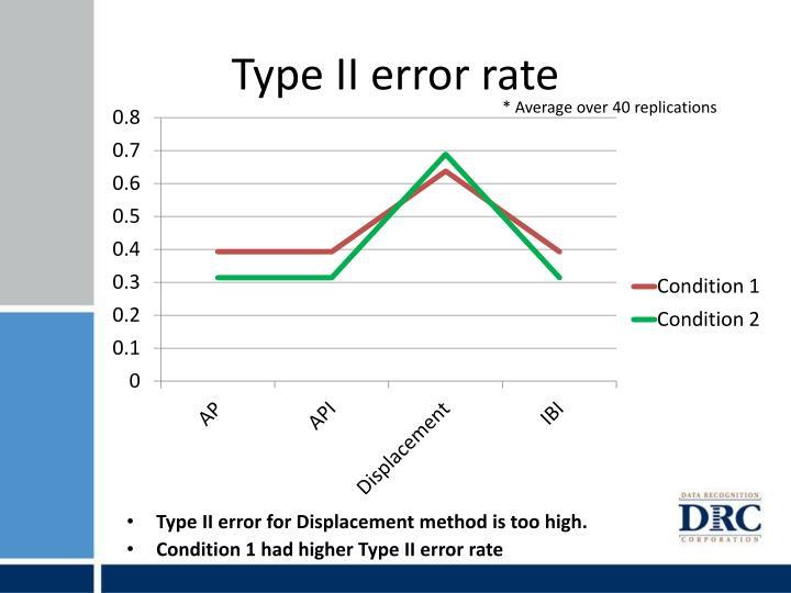 Type II error rate