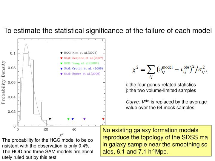 To estimate the statistical significance of the failure of each model
