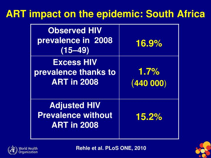 ART impact on the epidemic: South Africa