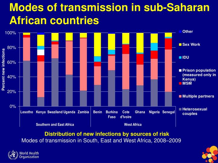 Modes of transmission in sub-Saharan African countries