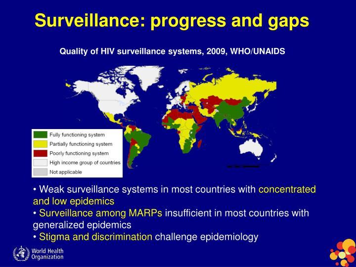 Surveillance: progress and gaps