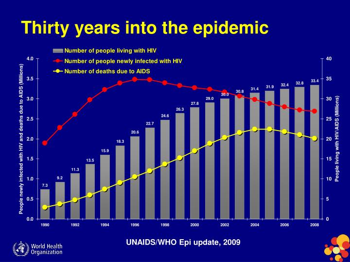Thirty years into the epidemic