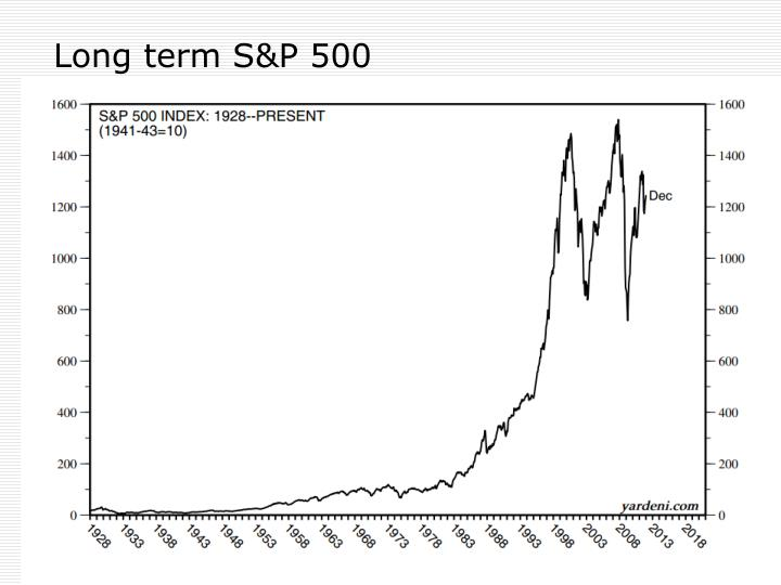 Long term S&P 500