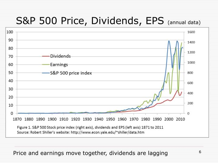 S&P 500 Price, Dividends, EPS