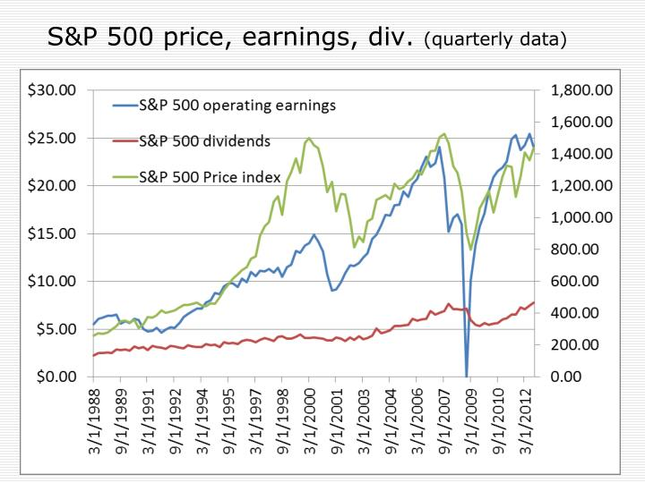 S&P 500 price, earnings, div.