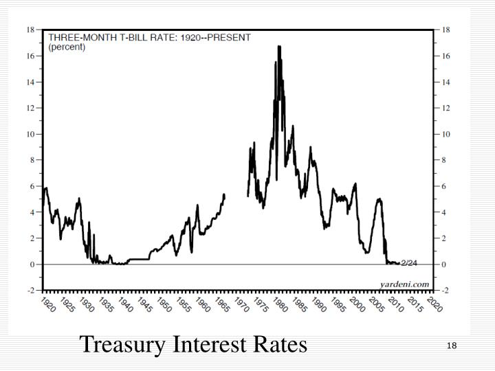 Treasury Interest Rates