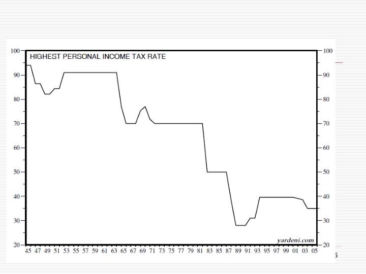 US Tax Rates