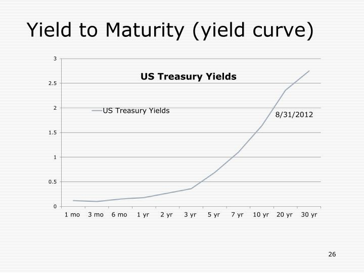 Yield to Maturity (yield curve)
