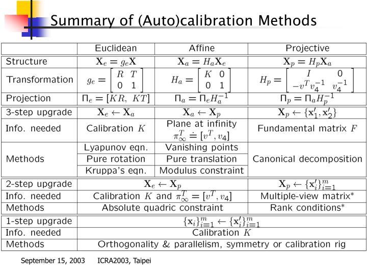 Summary of (Auto)calibration Methods