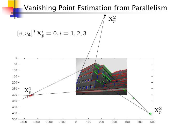 Vanishing Point Estimation from Parallelism