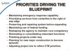 priorities driving the blueprint