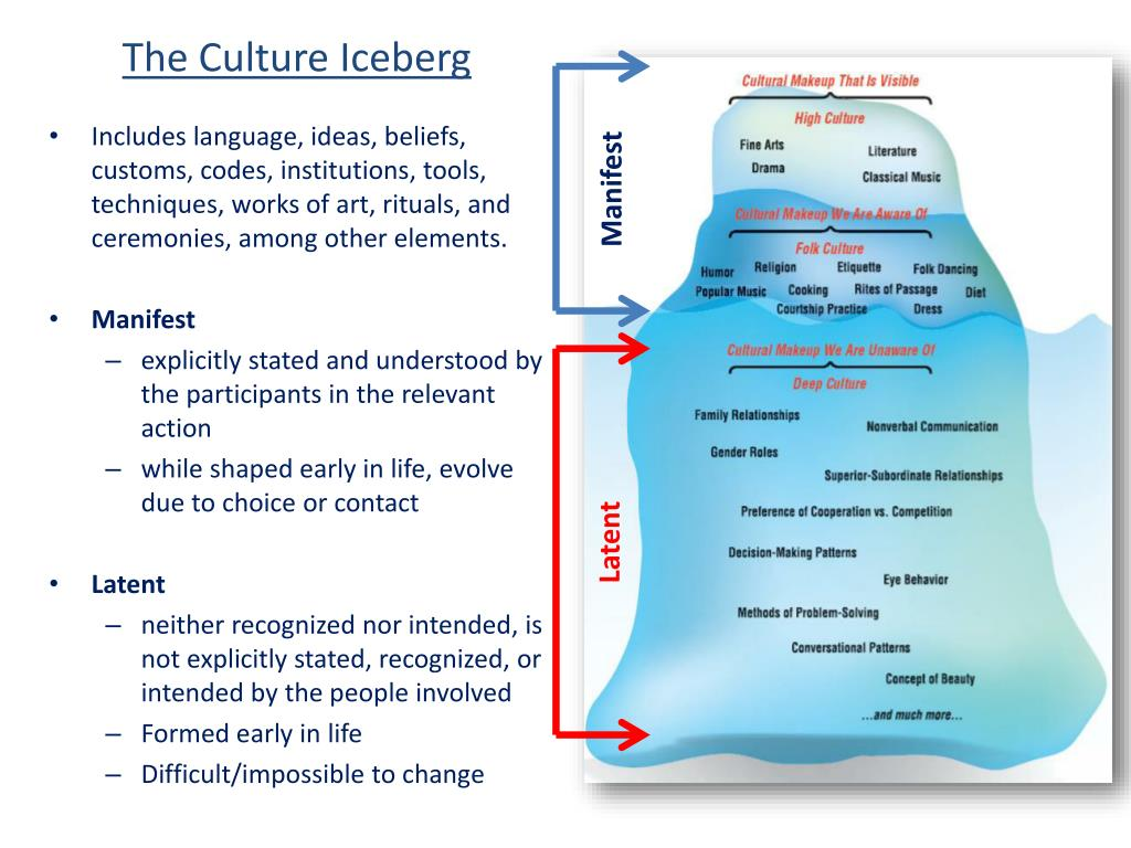 ppt the culture iceberg powerpoint presentation id 2694417