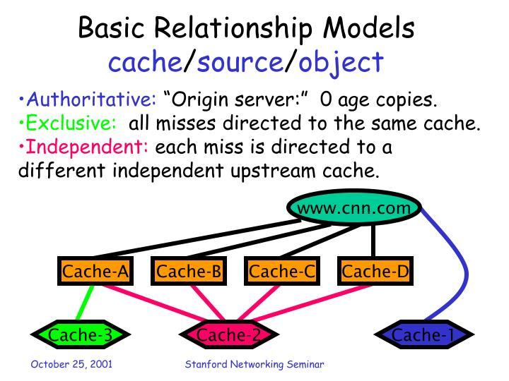 Basic Relationship Models