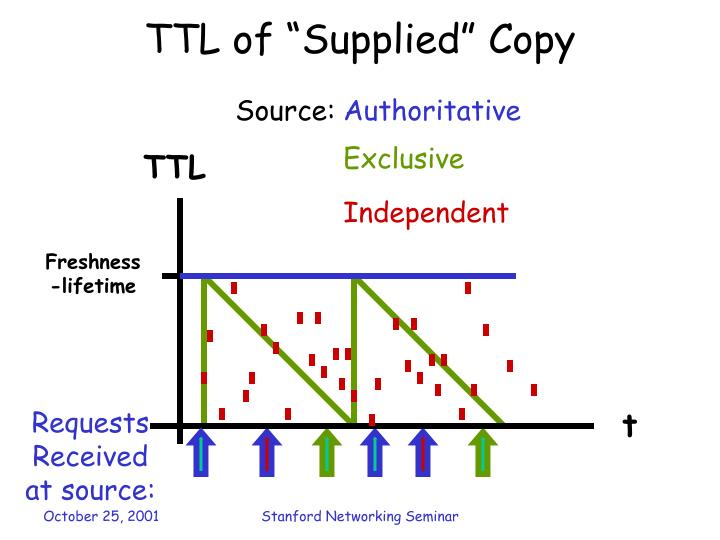 """TTL of """"Supplied"""" Copy"""