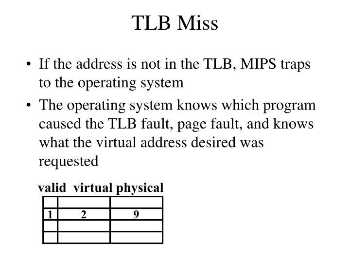 TLB Miss