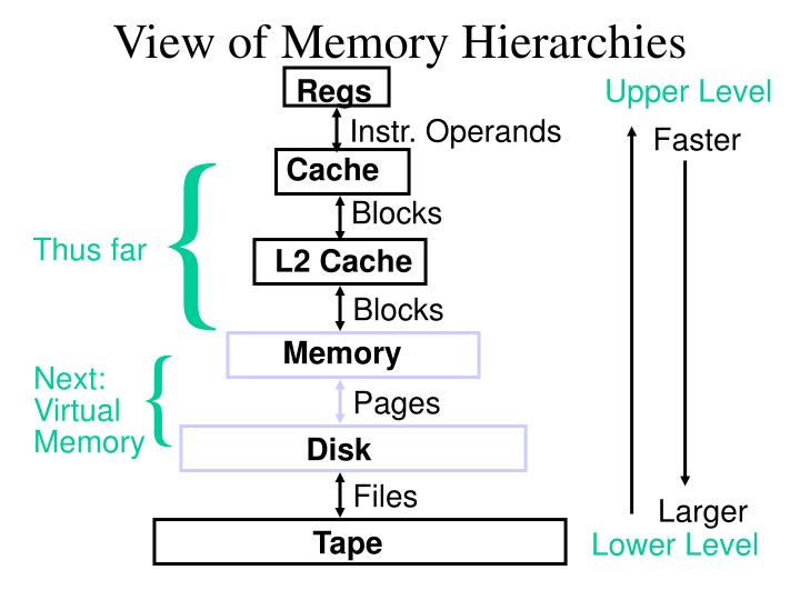 View of memory hierarchies