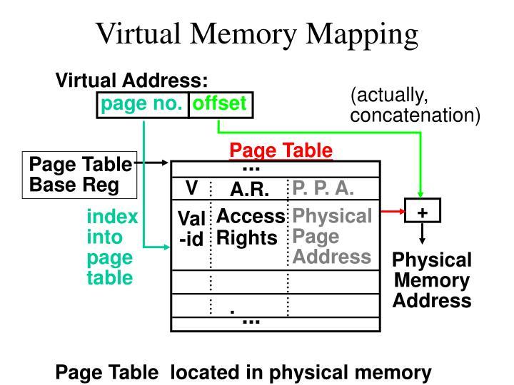 Virtual Address: