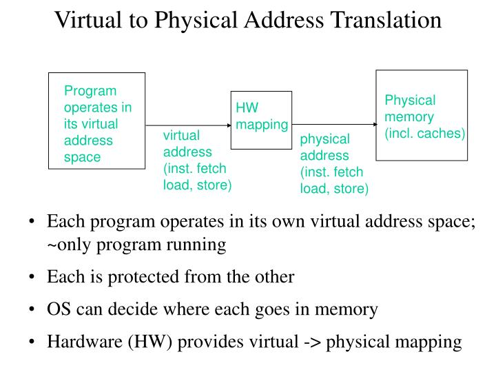 Virtual to Physical Address Translation
