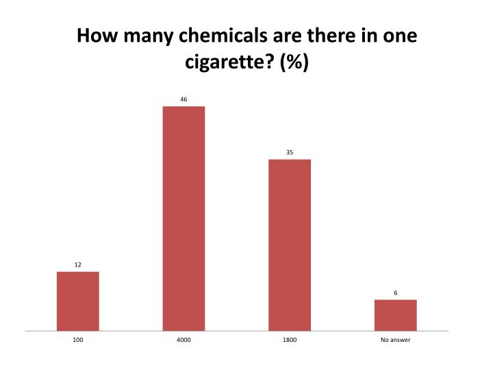 How many chemicals are there in one cigarette