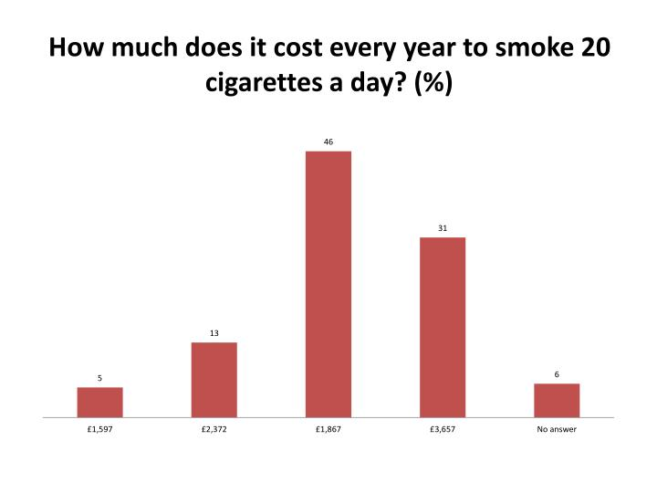 How much does it cost every year to smoke 20 cigarettes a day