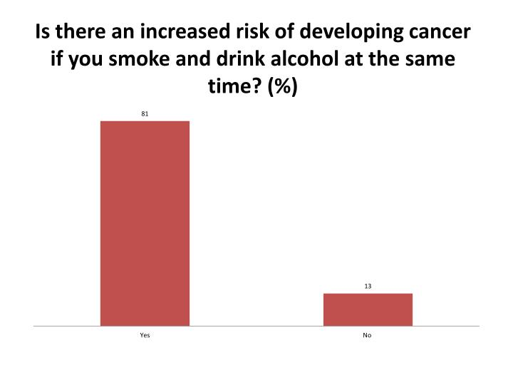 Is there an increased risk of developing cancer if you smoke and drink alcohol at the same time