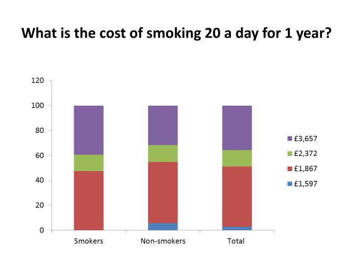What is the cost of smoking 20 a day for 1 year?