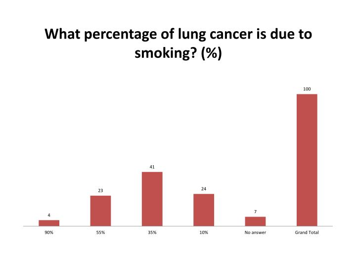 What percentage of lung cancer is due to smoking