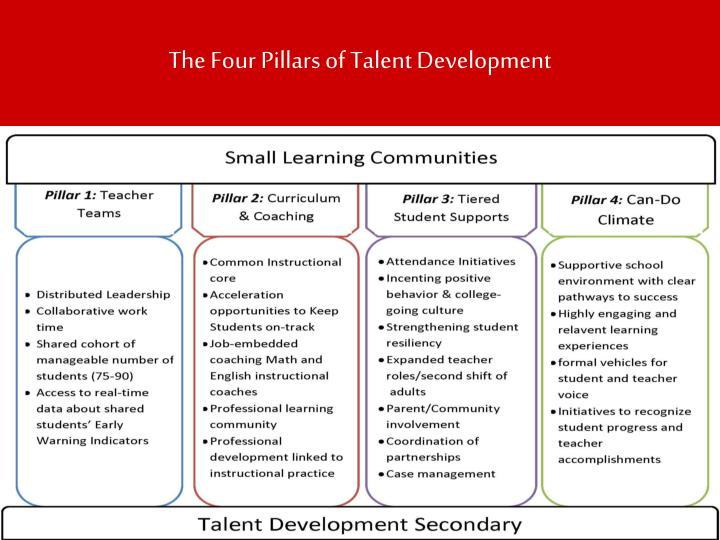 The four pillars of talent development
